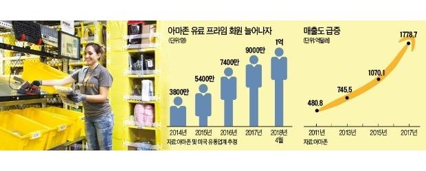 아마존 온·오프 무한확장… '성장 일등공신' 유료 회원 1억명 넘었다