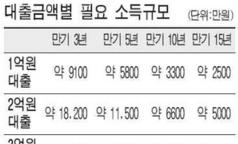 [11.15 부동산 대책] 연소득 5000만원 DTI 적용때 대출금액은?