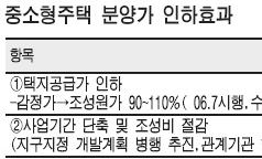 [11ㆍ15 부동산 대책] 김포 평당 800만원ㆍ파주 900만원대 예상