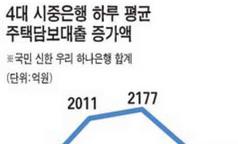 주택담보대출 꺾였다 ‥ 이번주 시중銀 5378억 증가