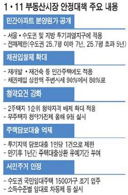 [1 · 11 부동산 종합대책] 민간아파트 분양원가 9월 공개