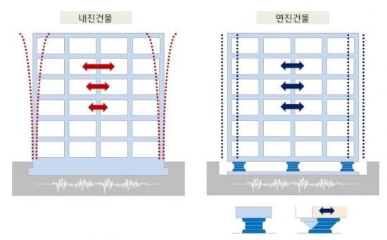 내진건물과 면진건물의 진동 형상 비교