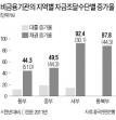 나선형 악순환論으로 본 '中그림자 금융 위기설'