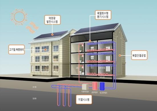대림산업이 냉난방에너지 제로 공동주택으로 시공 중인 삼척그린파워 직원주택 개념도.
