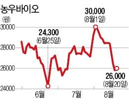 '결산월 변경 오해' 농우바이오 곤혹