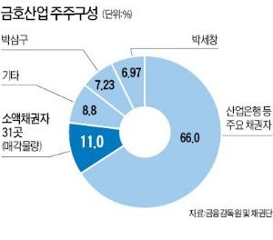 [마켓인사이트] 금호산업 280만株 봉·인·해·제