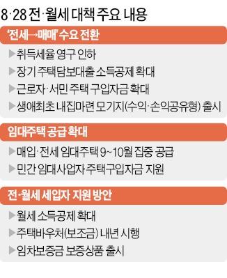 """""""전세대신 집 사라"""" 年 1% 파격대출   부동산   부동산   한경닷컴"""