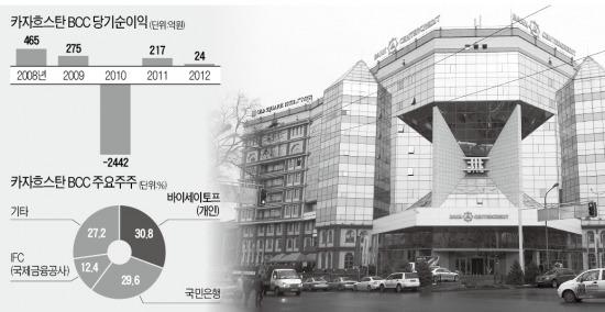 국민銀 투자한 '카자흐 BCC 부실' 긴급 점검     한경닷컴