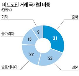 버냉키도 인정한 가상화폐 '비트코인'…가치 1년새 75배 '껑충'     한경닷컴