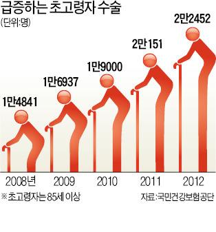 100세, 기꺼이 수술하는 시대   사회   한경닷컴
