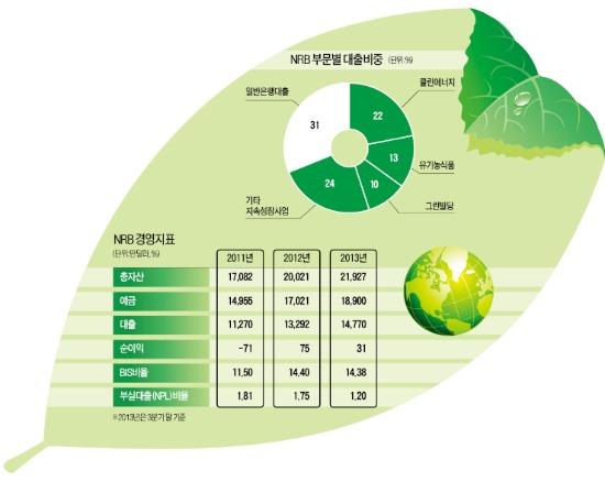 '돈 안되는 곳'에 투자하는데 돈 맡기는 고객 늘어…녹색은행의 역설 | 국제 | 한경닷컴