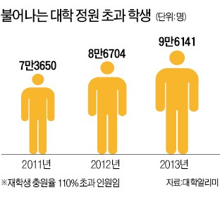 대학 '졸업 회피족' 10만명 | 사회 | 한경닷컴