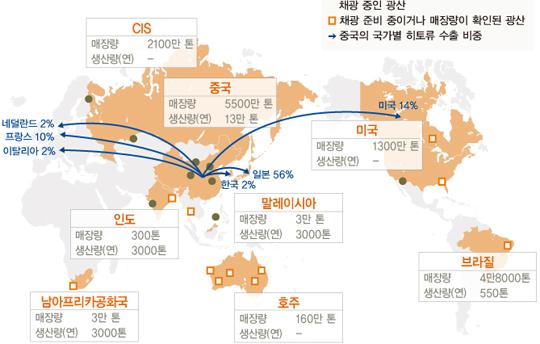 중국, 희토류 업체 국영기업 중심으로 통합…자원 민족주의 나서나? | 국제 | 한경닷컴