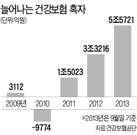 건강보험 또 '깜짝 실적'…누적 흑자 11조   경제   한경닷컴