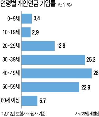 막막한 노후…고령자 개인연금 가입률 5.7% 불과     한경닷컴
