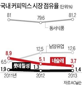 롯데-네슬레 '달콤한' 커피 연합 | | 한경닷컴
