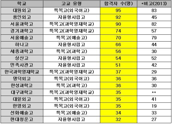 서울대 합격자 최다高 대원외고… '자사고' 용인외고 껑충   사회   한경닷컴