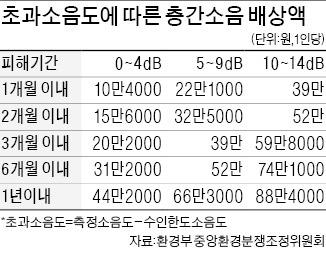 고의 층간소음 배상액 가중…망치질 사흘에 10만4000원 | 사회 | 한경닷컴
