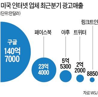 트위터 '소문난 잔치' 였나…2013년 4분기도 5억弗 적자   IT/과학   한경닷컴