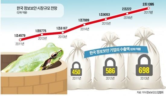 '우물 안 개구리' 한국 정보보안산업 | IT/과학 | 한경닷컴