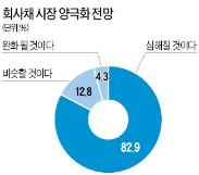 """""""회사채 양극화 더 심해진다"""" 82%"""