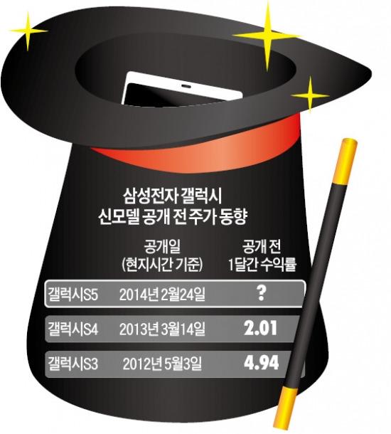 1년 먹거리 좌우할 구원투수 '갤럭시S5' 공개 카운트다운   증권   증권   한경닷컴