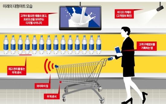 [IoT, 세상을 바꾼다] 사고싶은 상품 옆 지나가면 광고화면 뜨고 할인쿠폰 쏟아져 | IT/과학 | 한경닷컴