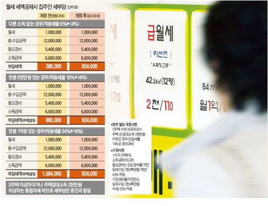 월세 100만원 받는 연봉 5000만원 집주인, 稅부담 되레 줄어 | 부동산 | 한경닷컴