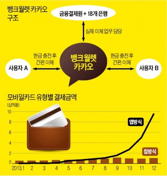 '카톡'으로 들어온 은행…채팅하다 송금 가능 | IT/과학 | 한경닷컴