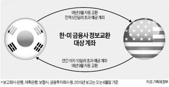 동포 부자들, 1만여 국내 계좌 해지·분산 '러시' | | 한경닷컴