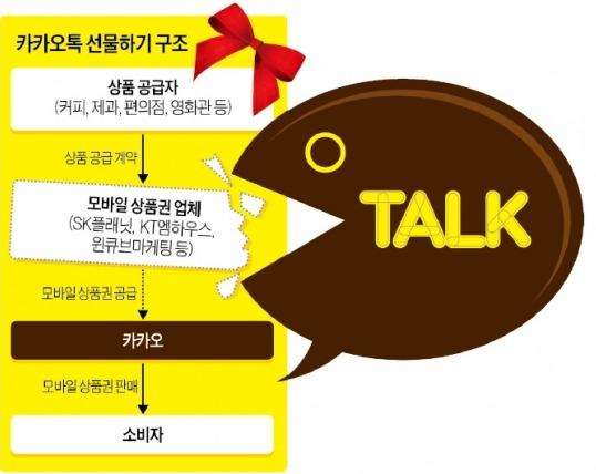 카카오톡, 모바일 상품권 직접 판다   IT/과학   한경닷컴
