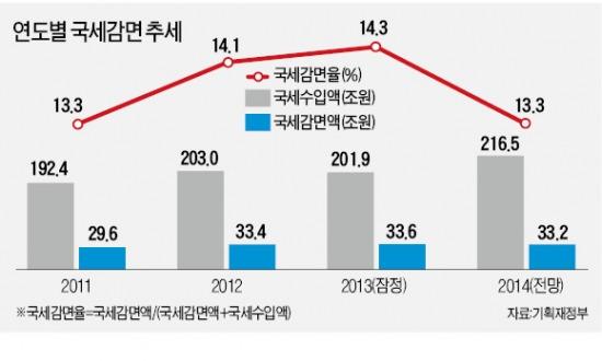 검증안된 조세감면, 2015년부터 '원천 차단' | 경제 | 한경닷컴