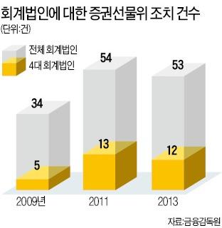 회계법인 '소송 공포'에 떤다 | | 뉴스 | 한경닷컴