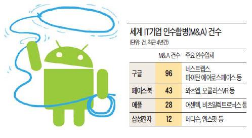 구글, 기업인수에 300억弗 쏜다   IT/과학   한경닷컴