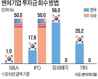 해외로 '호적' 옮기는 새내기 벤처들 | | 한경닷컴