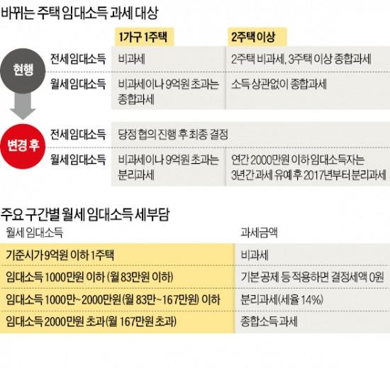 [주택시장 정상화 후속 대책] 월세소득 166만원 직장인, 세금 年 261만원→111만원으로 | 부동산 | 한경닷컴