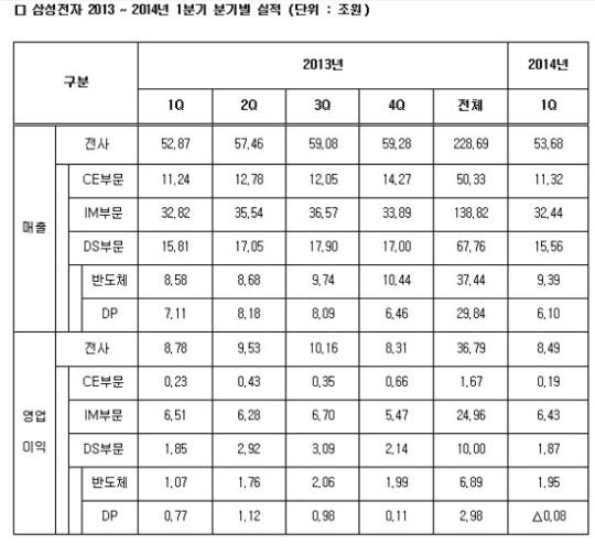[인포그래픽] 삼성전자, 분기 영업이익 '10조 신화' 불과 1년 … '모바일 황금기' 저무나 | | 한경닷컴