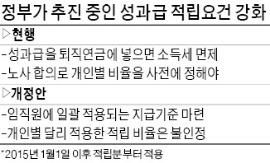 성과급 DC형 퇴직연금 적립때 기업마다 '단일비율 강제' 논란 | 증권 | 한경닷컴