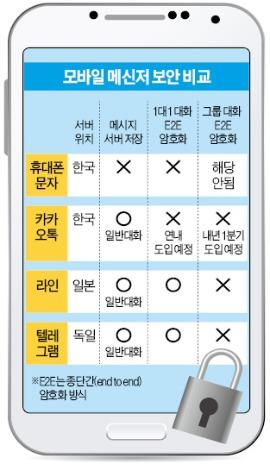 발신 기록만 남기는 휴대폰 문자…日에 서버 있어 검열 못하는 라인     한경닷컴
