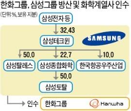 [삼성·한화 빅딜]'철통보안' 비주력 매각…'이재용의 삼성' 1등 DNA 회복하나 | 증권 | 한경닷컴