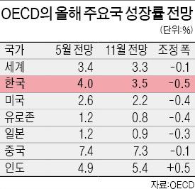 OECD의 올해 한국 성장률 전망 4.0%→3.5%로 낮춰 | 경제 | 한경닷컴