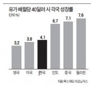 유가 50달러대 추락…'신흥국 상품위기'로 번지나