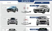 소형차는 앞트임, SUV는 볼 넓히고, 고급차는 코 높이기…자동차는 '얼굴 성형' 중