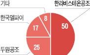 한국타이어, 한라비스테온 인수 참여