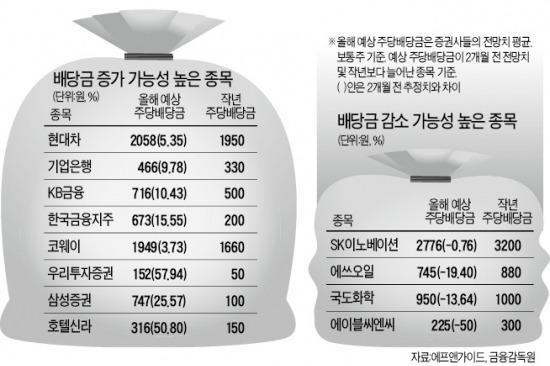 국민연금 지분율 보면 '배당확대株' 보인다 | 증권 | 한경닷컴