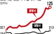 증권사 '숨겨진 빚' 위험수위