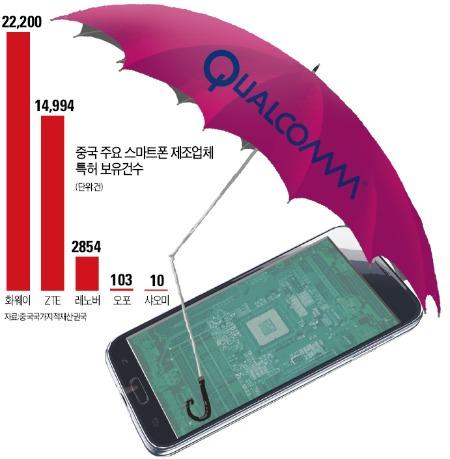 """화웨이 """"샤오미, 특허 침해 말라""""…中업체끼리 스마트폰 특허전쟁   국제   한경닷컴"""
