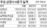 LG이노텍, 작년 영업익 130% 늘어