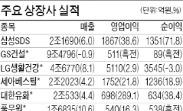 삼성SDS, 영업익 39% 증가…LG생건, 4분기 사상최대 실적