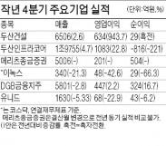 두산건설 4분기 영업익 943% 폭증